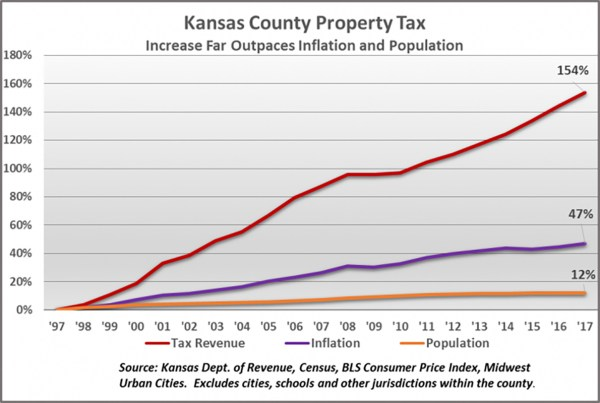 County property tax nearly triples rate of inflation and ...