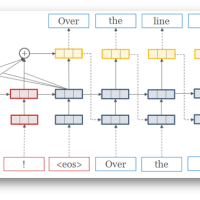 A Short Introduction to the Neural Machine Translation (NMT) Model