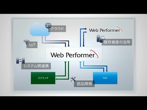 Web アプリケーション自動生成ツール「Web Performer」のご紹介【キヤノン公式】