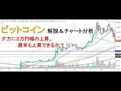【仮想通貨】ビットコイン金曜日の夕方の上昇。週末も上昇できるか?!今後のシナリオをチャート分析11.15