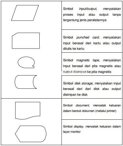 Input Output Symbol, Simbol  manual,  yaitu  menyatakan  suatu  tindakan  (proses) yang tidak dilakukan oleh komputer , Simbol  decision