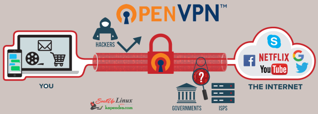 How To Install OpenVPN On CentOS/RHEL 6?