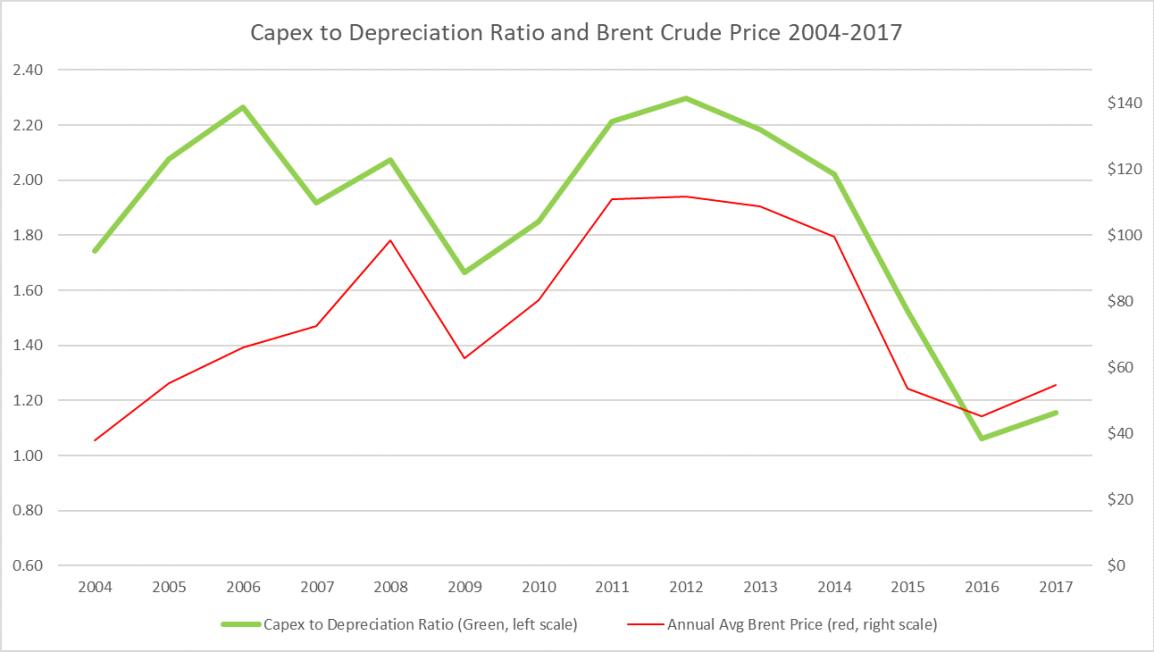 Oil Industry Capex to Depreciation Ratio 2004-2017