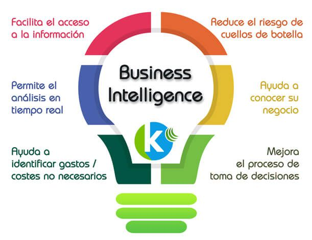 Concepto de Business Intelligence