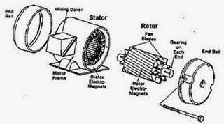 motor ac dan generator ac – kaptenivan