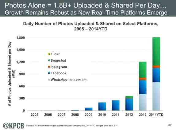 1,8 billion images shared a day