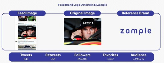 Zample has automated brand logo detection