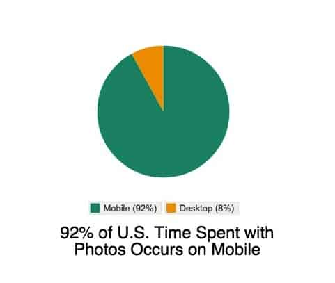 92% of U.S. Time Spent with Photos Occurs on Mobile