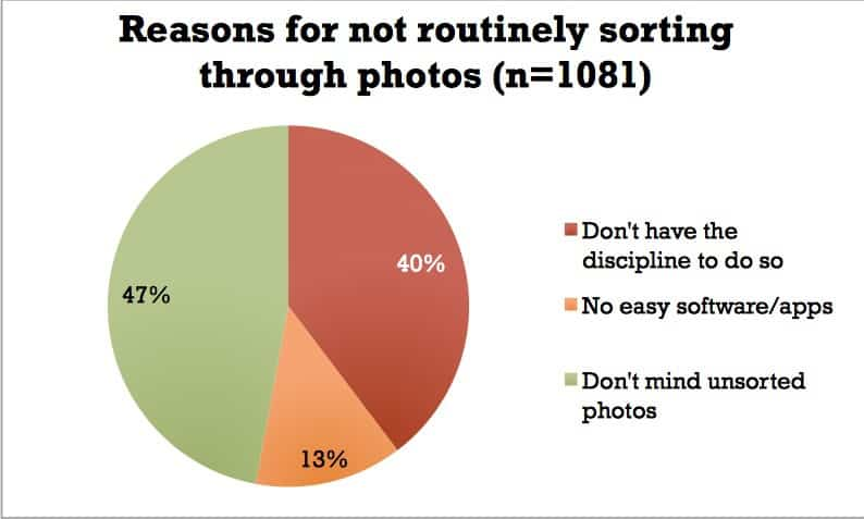 reasons for not sorting through photos