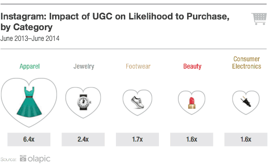 UGC influence on purchase