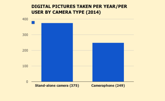 number of images taken per user/ per camera type