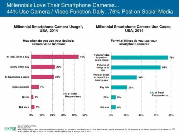 Millenniums and camera smartphone