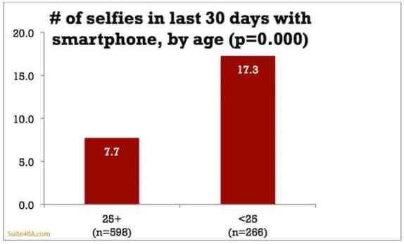 Number of Selfies taken per months/ age group