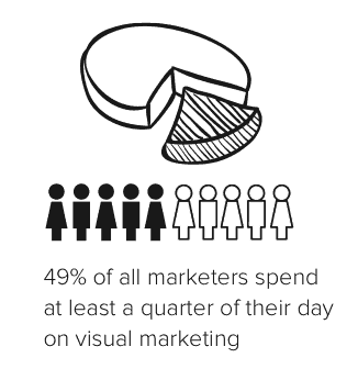 Marketers spend time on visual marketing