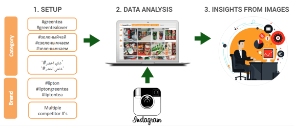 Figure 1: Our customers can build bespoke pipelines within Beautifeye involving data harvesting and data analysis. In this case, a category and brand related workspace is set-up. Then Beautifeye gathers content from a target source (e.g. Instagram) and presents the results of the analysis in a comprehensive interface.