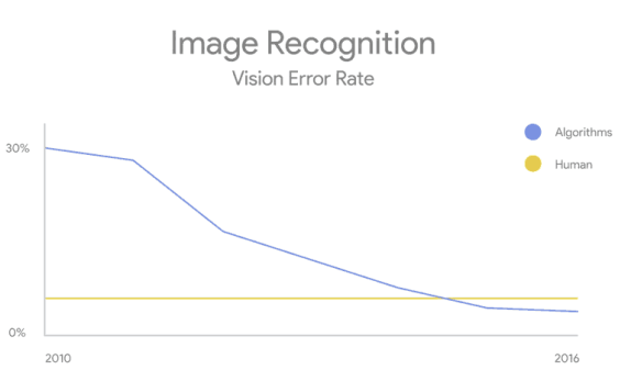 The evolution of Image Recognition