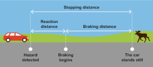 Stopping distance, reaction distance and braking distance
