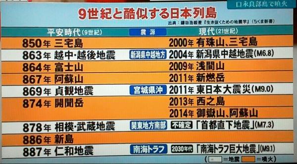 地震予知 関東大震災 2016