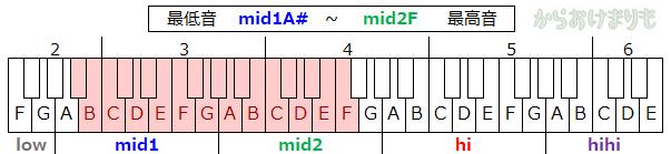 音域-最低音mid1A#-最高音mid2F