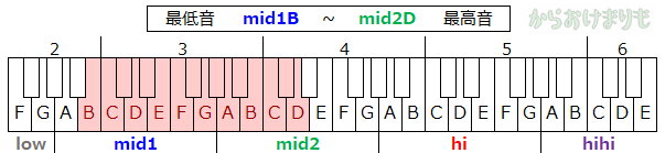 音域-最低音mid1B-最高音mid2D