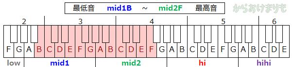 音域-最低音mid1B-最高音mid2F
