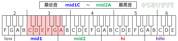 音域-最低音mid1C-最高音mid2A