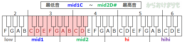 音域-最低音mid1C-最高音mid2D#