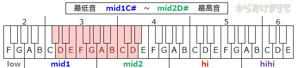 音域-最低音mid1C#-最高音mid2D#