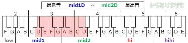 音域-最低音mid1D-最高音mid2D