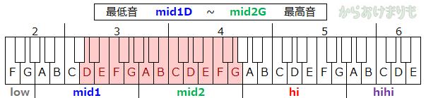 音域-最低音mid1D-最高音mid2G