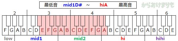 音域-最低音mid1D#-最高音hiA