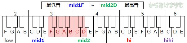 音域-最低音mid1F-最高音mid2D