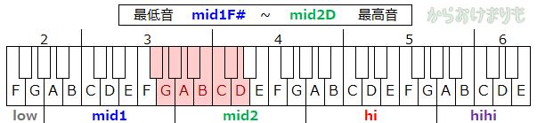 音域-最低音mid1F#-最高音mid2D