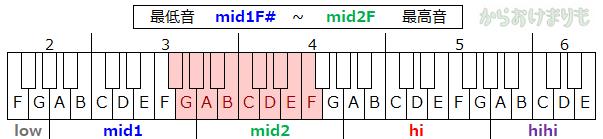 音域-最低音mid1F#-最高音mid2F
