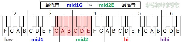 音域-最低音mid1G-最高音mid2E