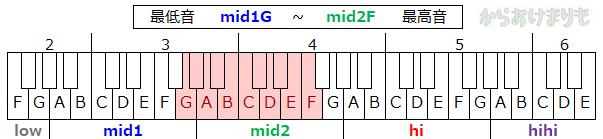 音域-最低音mid1G-最高音mid2F