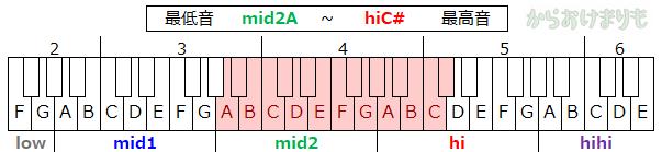 音域-最低音mid2A-最高音hiC#