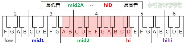 音域-最低音mid2A-最高音hiD