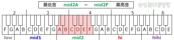 音域-最低音mid2A-最高音mid2F