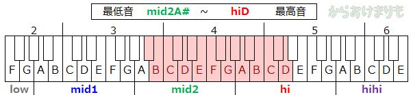 音域-最低音mid2A#-最高音hiD