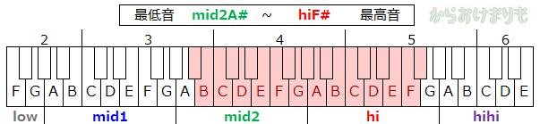 音域-最低音mid2A#-最高音hiF#