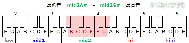 音域-最低音mid2A#-最高音mid2G#