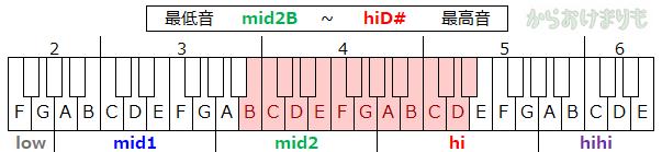 音域-最低音mid2B-最高音hiD#