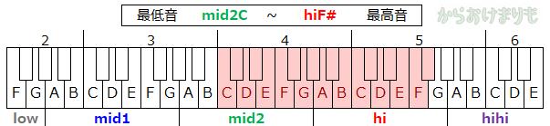 音域-最低音mid2C-最高音hiF#