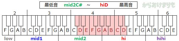 音域-最低音mid2C#-最高音hiD