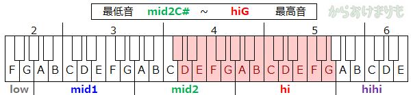 音域-最低音mid2C#-最高音hiG