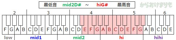 音域-最低音mid2D#-最高音hiG#
