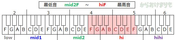 音域-最低音mid2F-最高音hiF