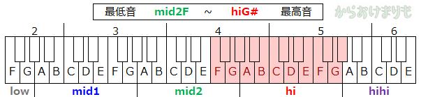 音域-最低音mid2F-最高音hiG#
