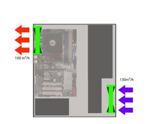 Überdruck erzeugt mit 2 Lüftern
